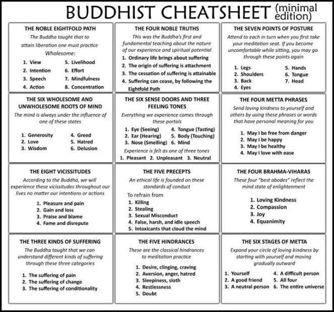 Buddhism Cheat Sheet